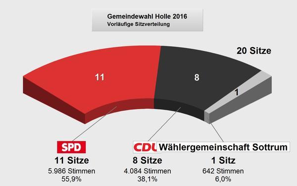 Gemeinderatswahlen 2016 Sitzverteilung